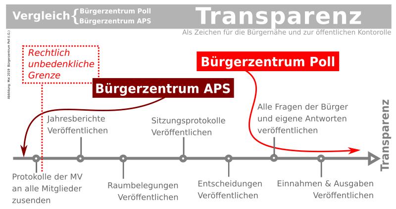 bzpoll-aps-skala-transparenz